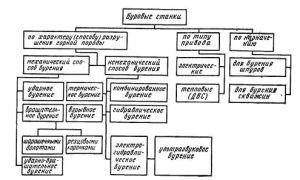 Классификация и разновидности буровых станков