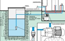 Как работает и для чего используются насосная станция водоснабжения?