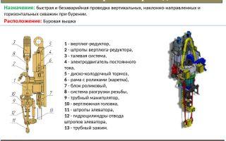 Как работает система верхнего силового привода буровой установки?