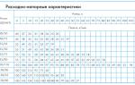 Характеристики и особенности насосов водомет