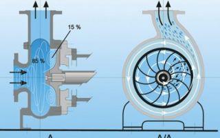 Вихревые насосы: виды и сферы применения