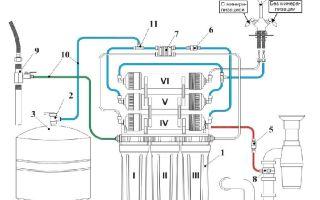 Принцип работы и преимущества фильтров гейзер престиж
