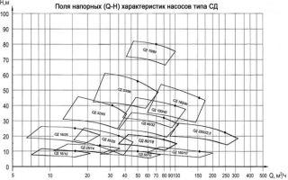Технические характеристики и сфера применения насосов сд