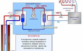 Устройство и виды тепловых насосов для отопления