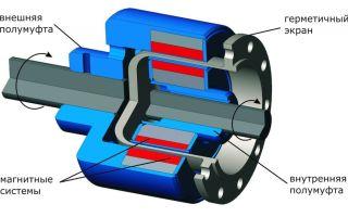Как устроены и где применяются насосы с магнитной муфтой?
