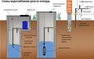Как создать систему водоснабжения из колодца своими руками?