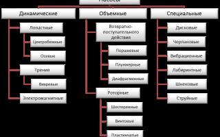 Основные виды и характеристики химических насосов