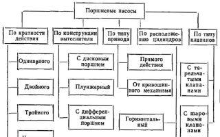 Классификация насосов вихрь, их технические особенности