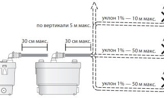 Виды, функции и особенности установки санитарных насосов для кухни