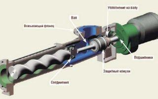 Сфера применения и особенности эксплуатации винтовых насосов