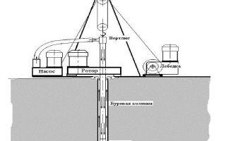 Особенности технологии роторного бурения скважин