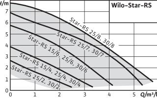 Классификация и особенности скважинных насосов wilo