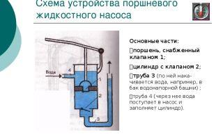 Все что нужно знать о поршневых насосах для воды