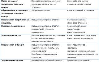 Причины и способы устранения поломок насосов различных видов