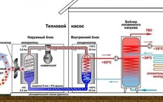 Особенности работы теплового насоса воздух-вода