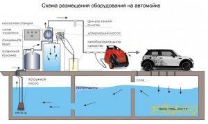Как устроен и как работает насос для мойки машин?