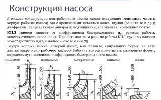 Характеристики рабочих колес для насосов