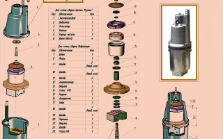 Рекомендации по ремонту насоса ручеек в домашних условиях