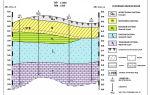 Как проводится геологический разрез скважины?