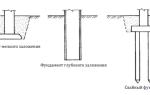 Как изготавливают опоры трубопроводов