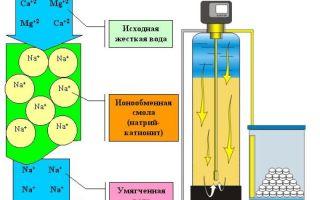 Почему полезно умягчать воду методом ионного обмена?