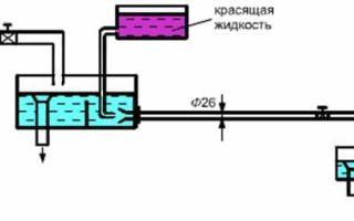 Как определить режим движения жидкости в трубе