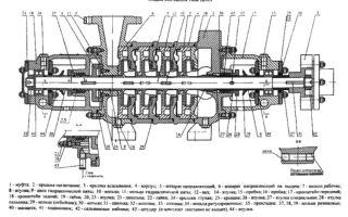 Принцип работы и технические характеристики насосов цнсг