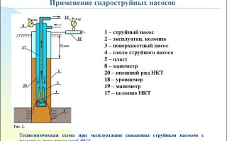 Особенности применения и описание нефтяных насосов