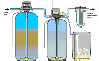Как производят очистку воды от железа своими руками?