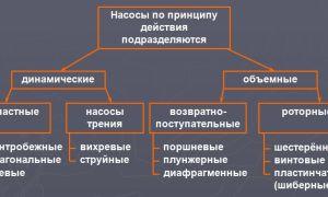 Разновидности пожарных насосов и принципы их работы