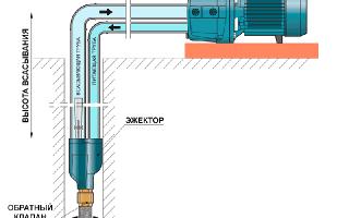 Что такое и как работает напорный насос для дома?