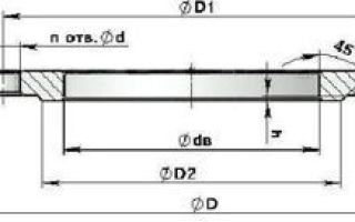 Фланцы для трубы 325