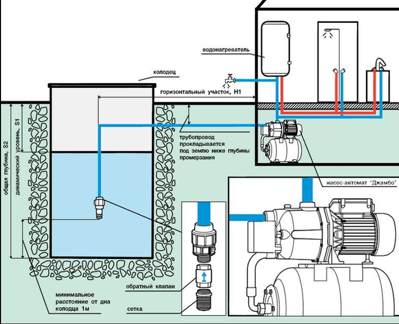 Принцип работы насосной станции устройство и составляющие