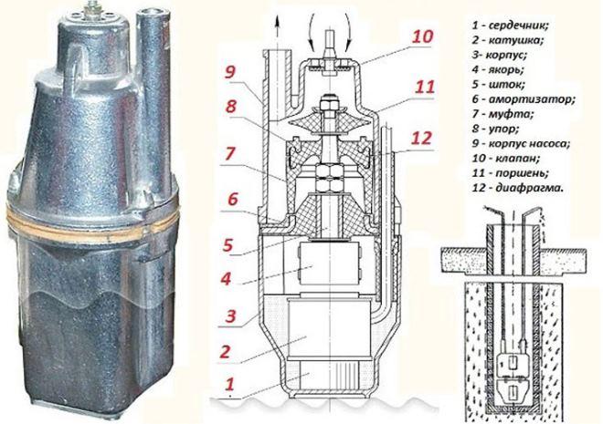 Погружной насос для скважины устройство