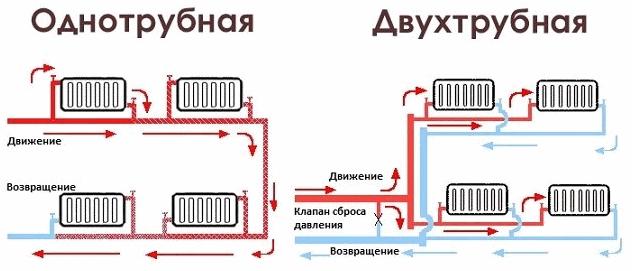 Фитинги для батарей с нижним подключением