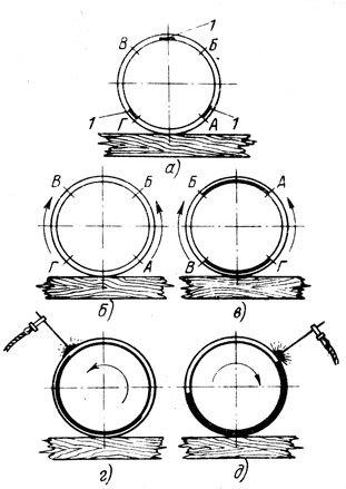 Сварка труб с подкладным кольцом технология