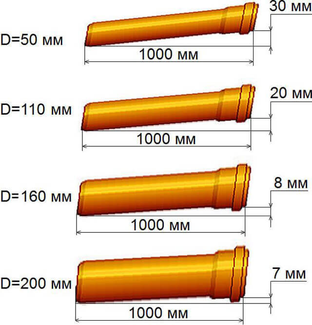 Труба стояка от унитаза диаметром