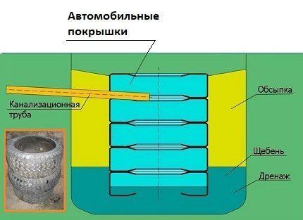 Септик для бани из трубы