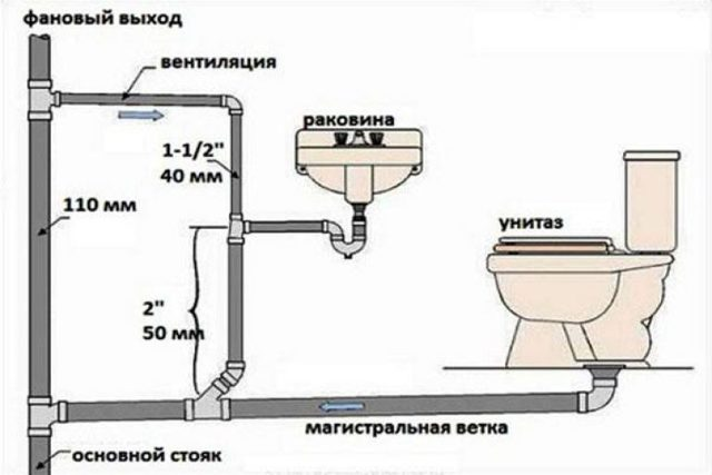 Диаметр старой чугунной канализационной трубы в квартире