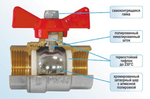 Фурнитура для отопления из металлопластиковых труб