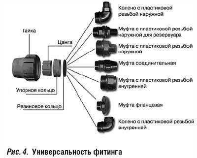 Рекомендации по монтажу компрессионных фитингов