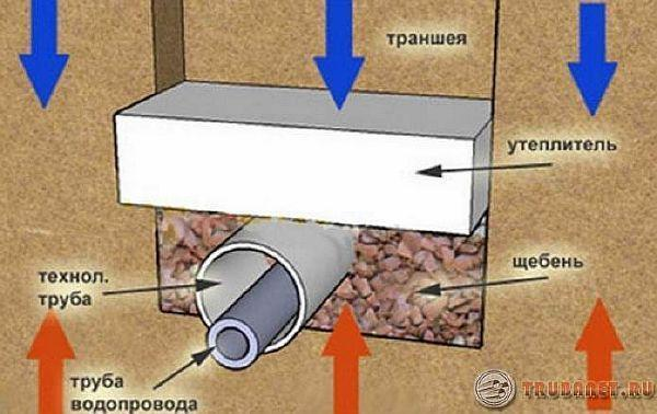 Как какую глубину закапывать канализационную трубу