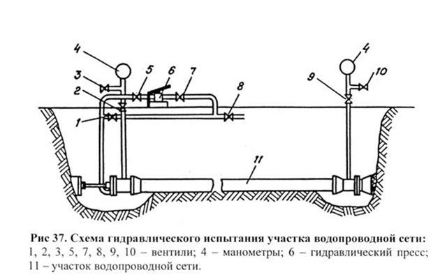 Формула для гидравлических испытаний трубопроводов