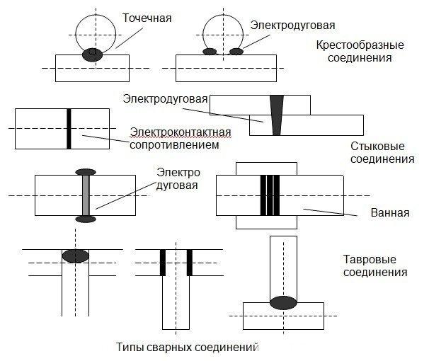 Сварка двух профильных труб между собой