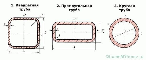 Труба 100х6 круглая вес