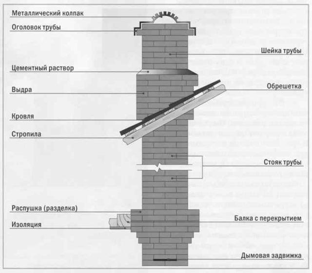 Как кладут кирпичную трубу