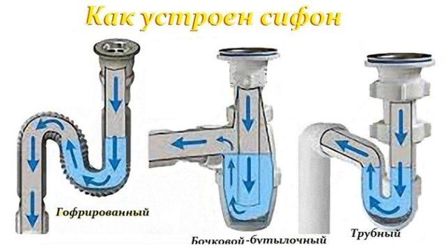Трубный сифон для кухни