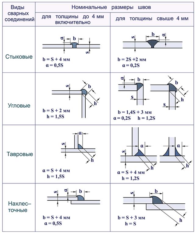 Типы стыковых сварных соединений трубопроводов