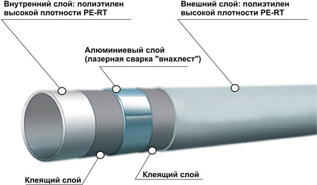 Фитинги при монтаже радиаторов