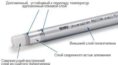 Сантехник монтаж труб рехау